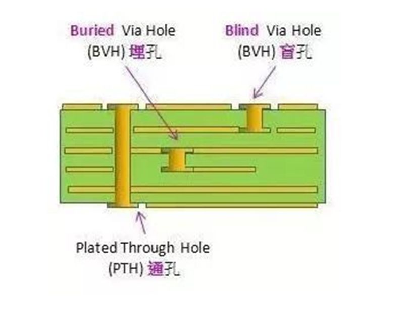 PCB Drilling knowledge